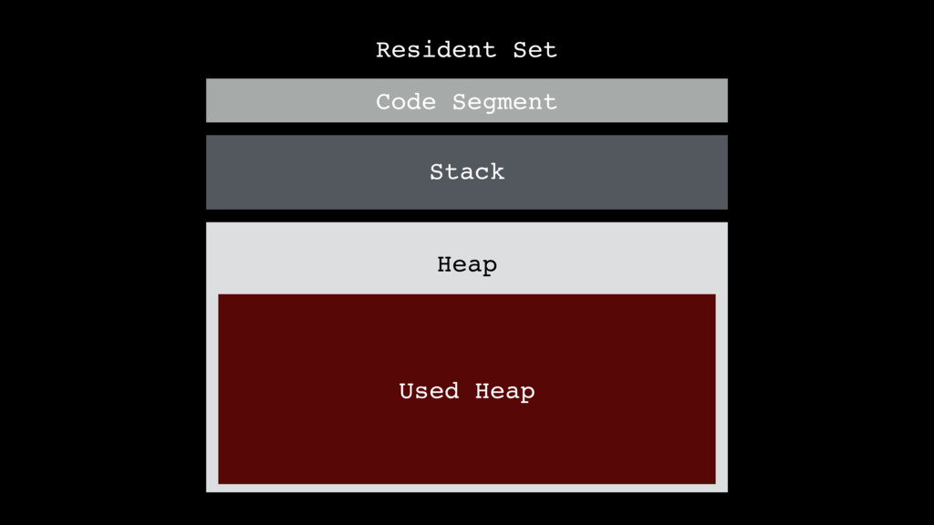 Resident Set Code Segment Stack Heap Used Heap