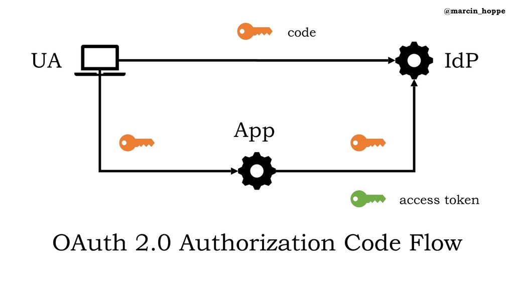 @marcin_hoppe OAuth 2.0 Authorization Code Flow...
