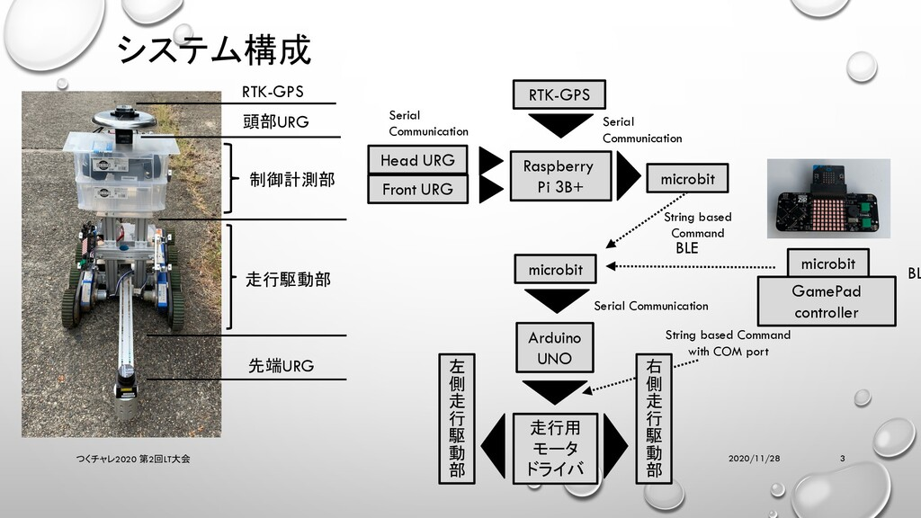システム構成 2020/11/28 つくチャレ2020 第2回LT大会 3 先端URG 頭部U...