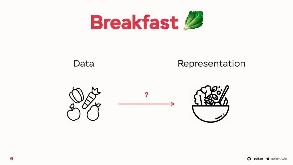 palkan_tula palkan Breakfast 🥬 6 Data Represent...