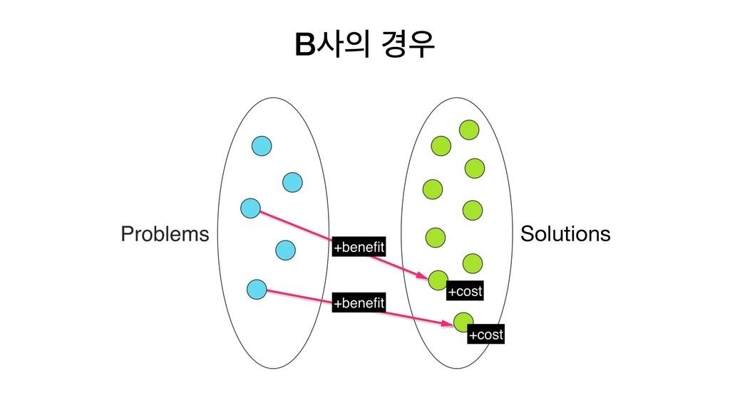 B ҃ Solutions