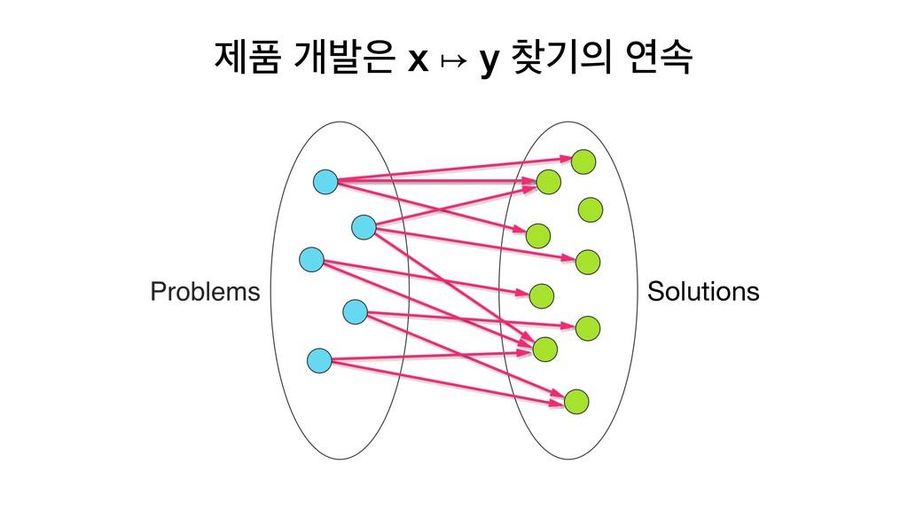 ઁಿ ѐߊ x ↦ y ӝ োࣘ Solutions