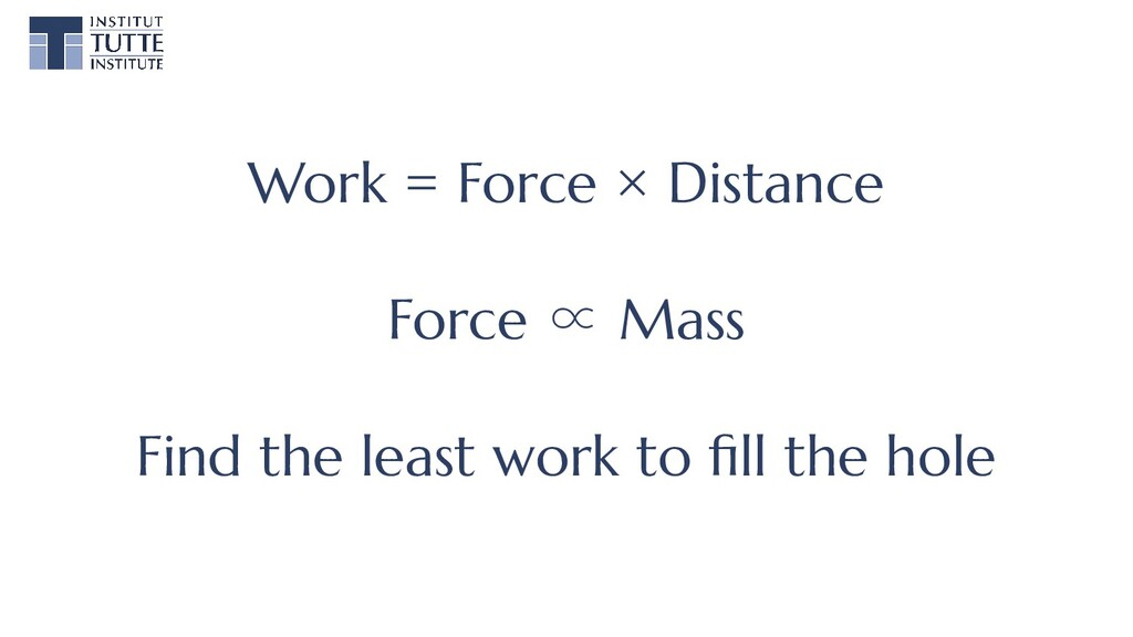 Work = Force × Distance Force ∝ Mass Find the l...
