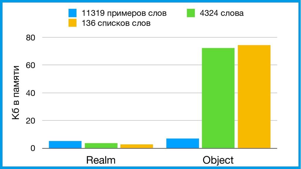 Кб в памяти 0 20 40 60 80 Realm Object 11319 пр...