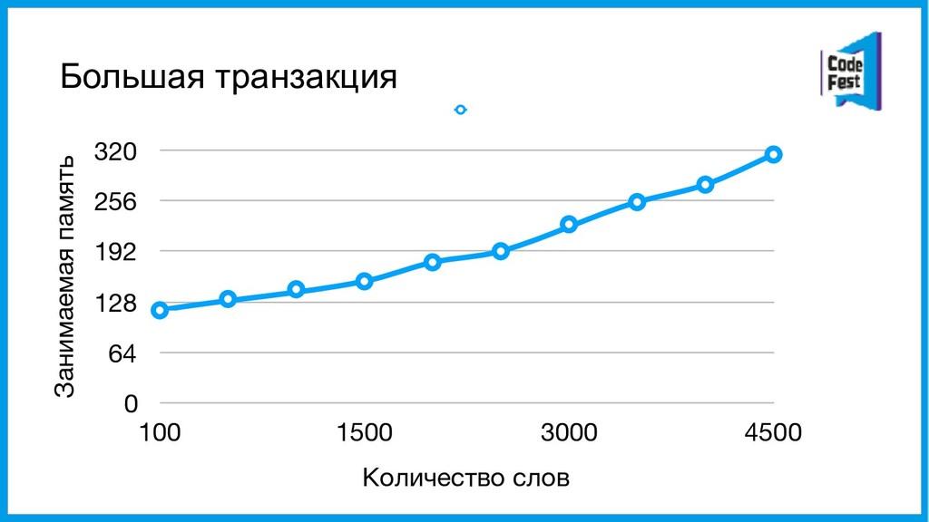 Большая транзакция Занимаемая память 0 64 128 1...