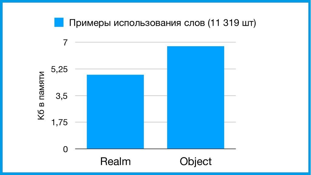 Кб в памяти 0 1,75 3,5 5,25 7 Realm Object Прим...