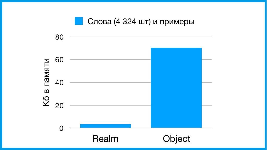 Кб в памяти 0 20 40 60 80 Realm Object Слова (4...