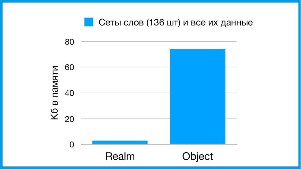 Кб в памяти 0 20 40 60 80 Realm Object Сеты сло...