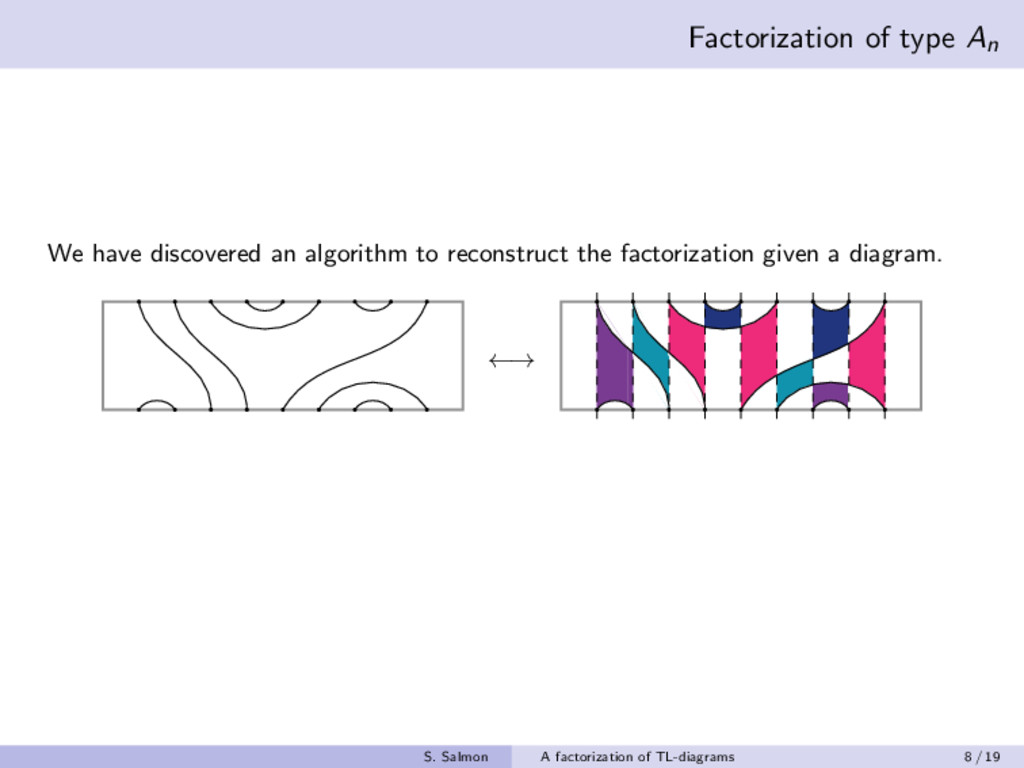 Factorization of type An We have discovered an ...