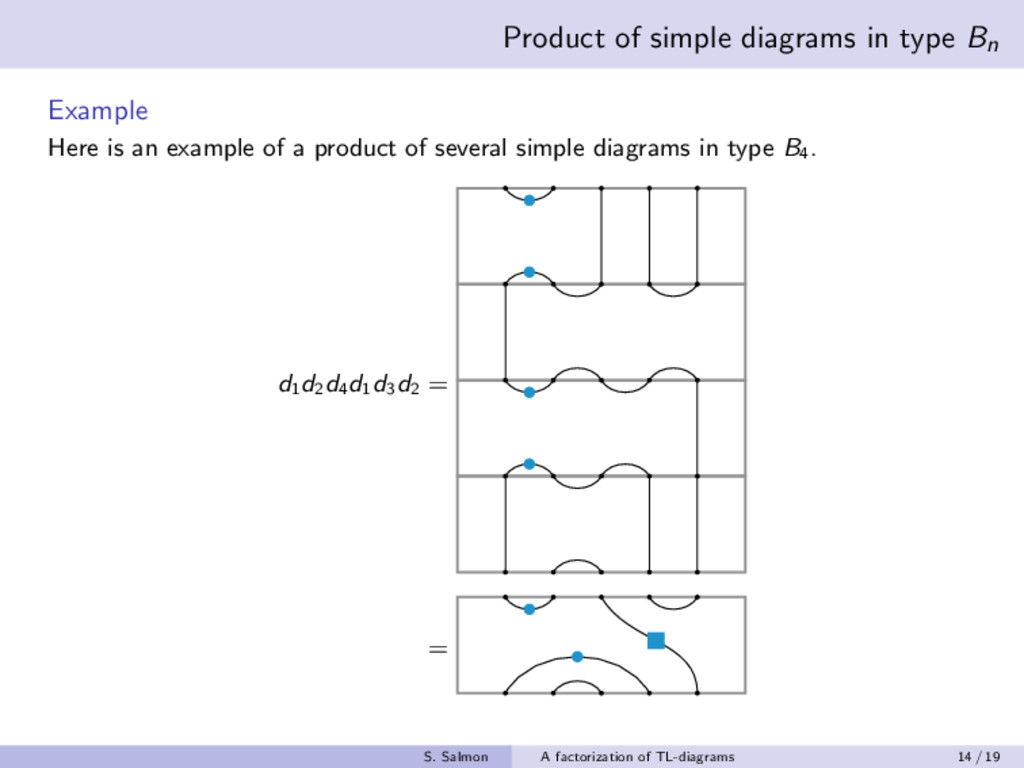 Product of simple diagrams in type Bn Example H...