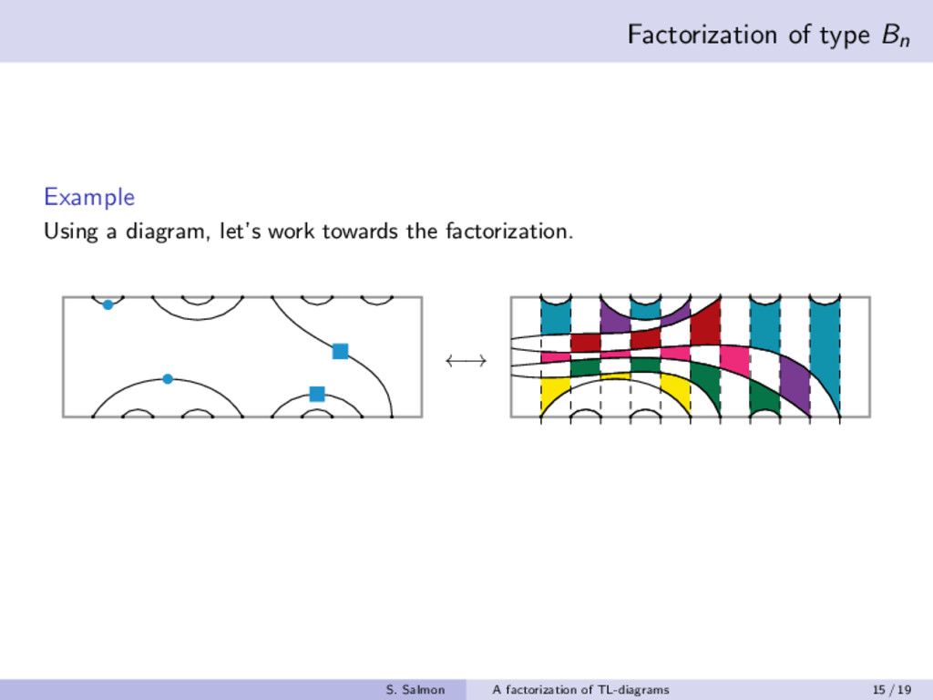 Factorization of type Bn Example Using a diagra...