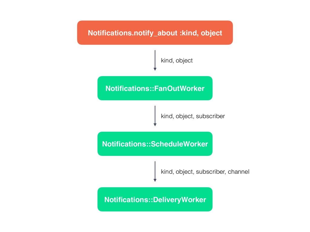 Notifications::FanOutWorker Notifications::Schedu...