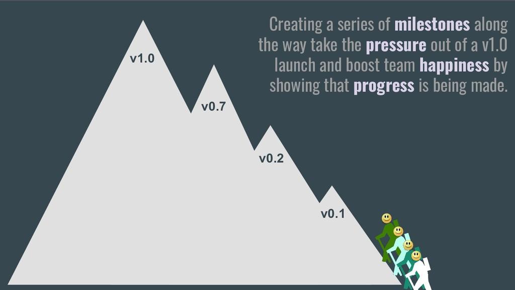 v1.0 v0.1 v0.2 v0.7 Creating a series of milest...