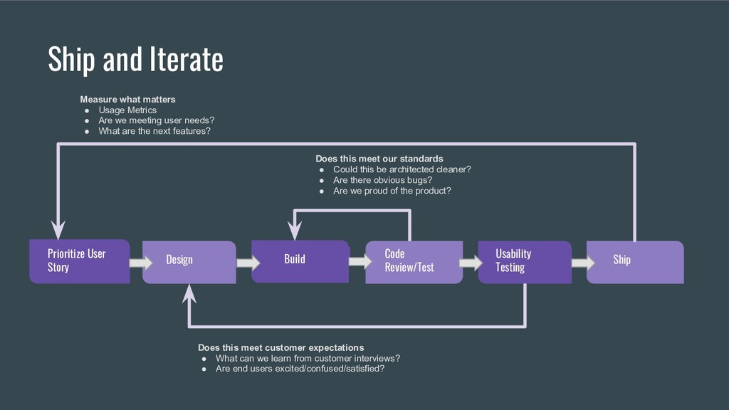 Build Prioritize User Story Design Code Review/...