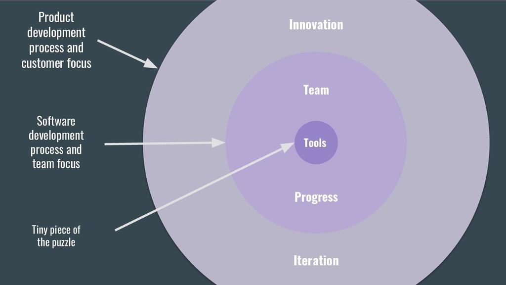 Innovation Team Tools Product development proce...