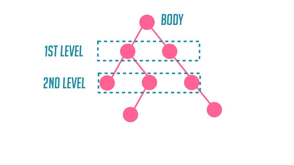 body 1st level 2nd level