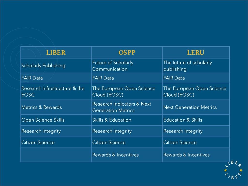 LIBER OSPP LERU Scholarly Publishing Future of ...