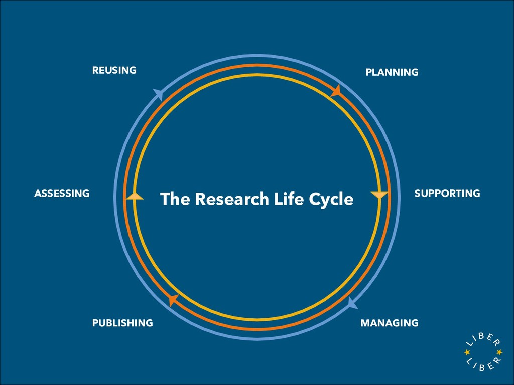 The Research Life Cycle PLANNING REUSING MANAGI...