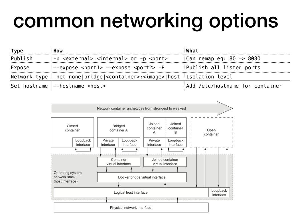 common networking options Type How What Publish...