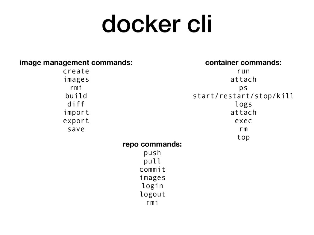 docker cli repo commands: push pull commit imag...