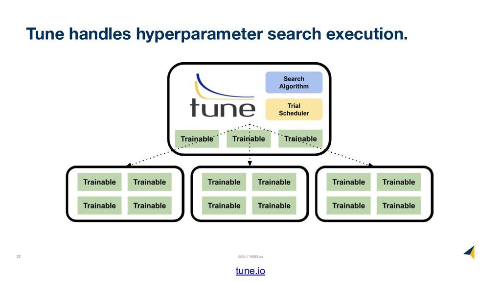 22 ©2017 RISELab Tune handles hyperparameter se...
