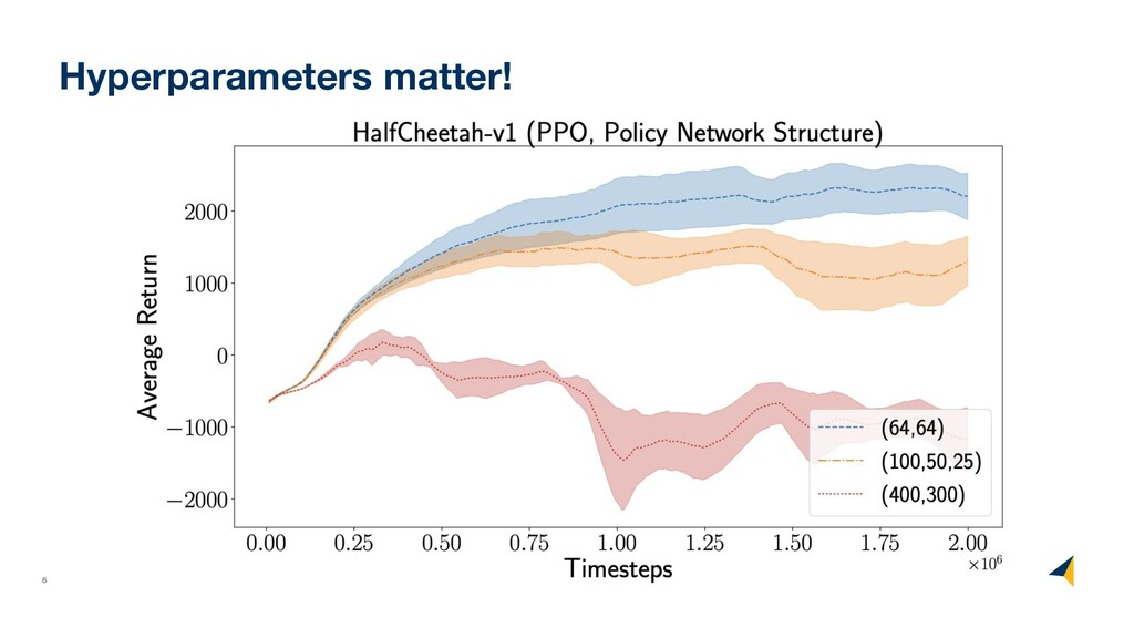 6 ©2017 RISELab Hyperparameters matter!