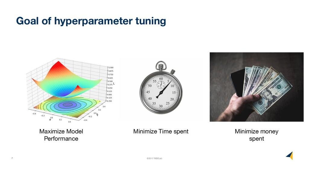 7 ©2017 RISELab Goal of hyperparameter tuning M...
