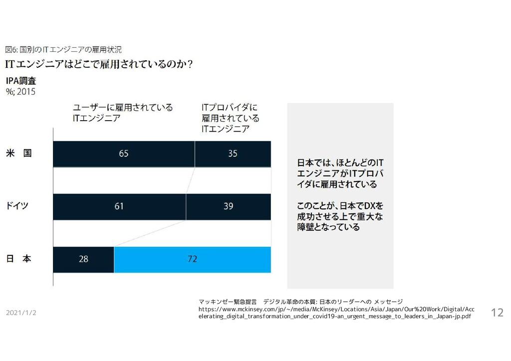 2021/1/2 12 マッキンゼー緊急提言 デジタル革命の本質: 日本のリーダーへの メッセ...