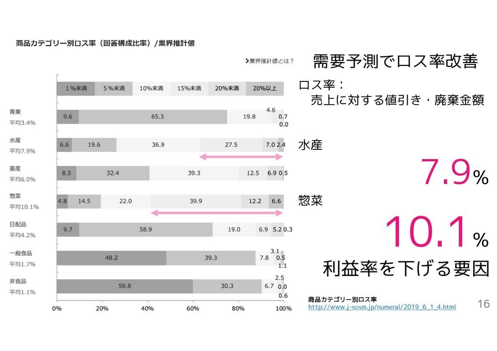 2021/1/2 16 ロス率: 売上に対する値引き・廃棄金額 水産 7.9% 惣菜 % 利益...