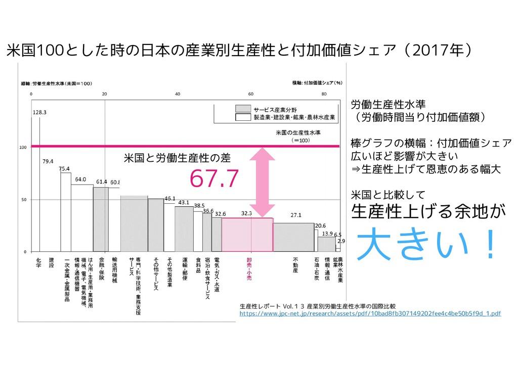 2021/1/2 労働生産性水準 (労働時間当り付加価値額) 棒グラフの横幅:付加価値シェア ...