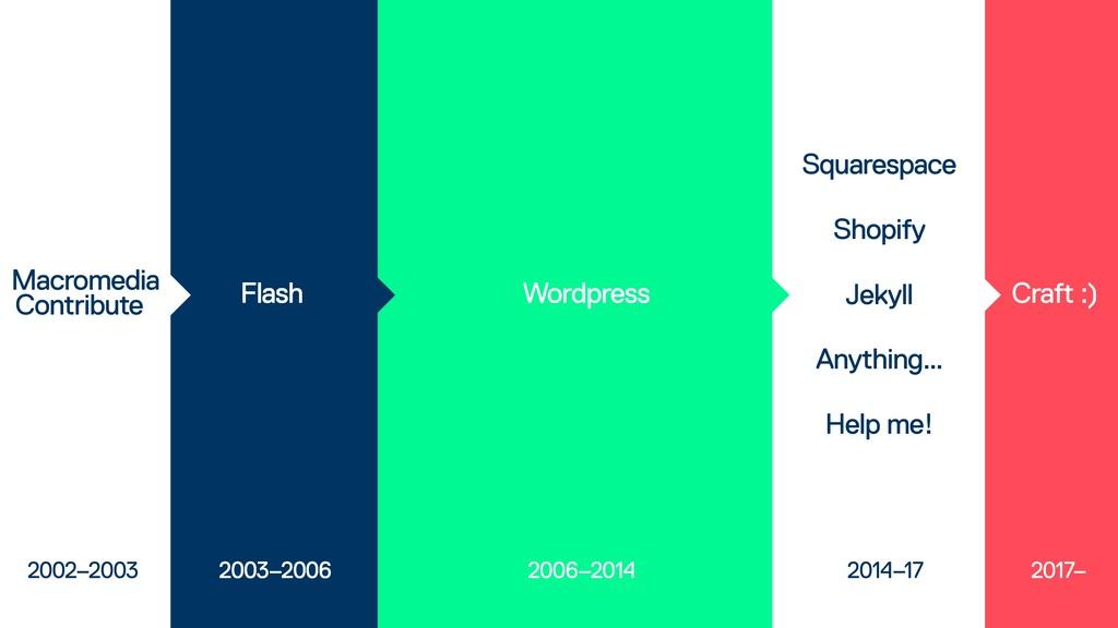 Contribute 2002–2003 Flash 2003–2006 Wordpress ...