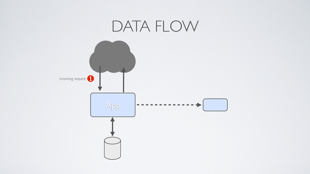 App ❶ DATA FLOW incoming request
