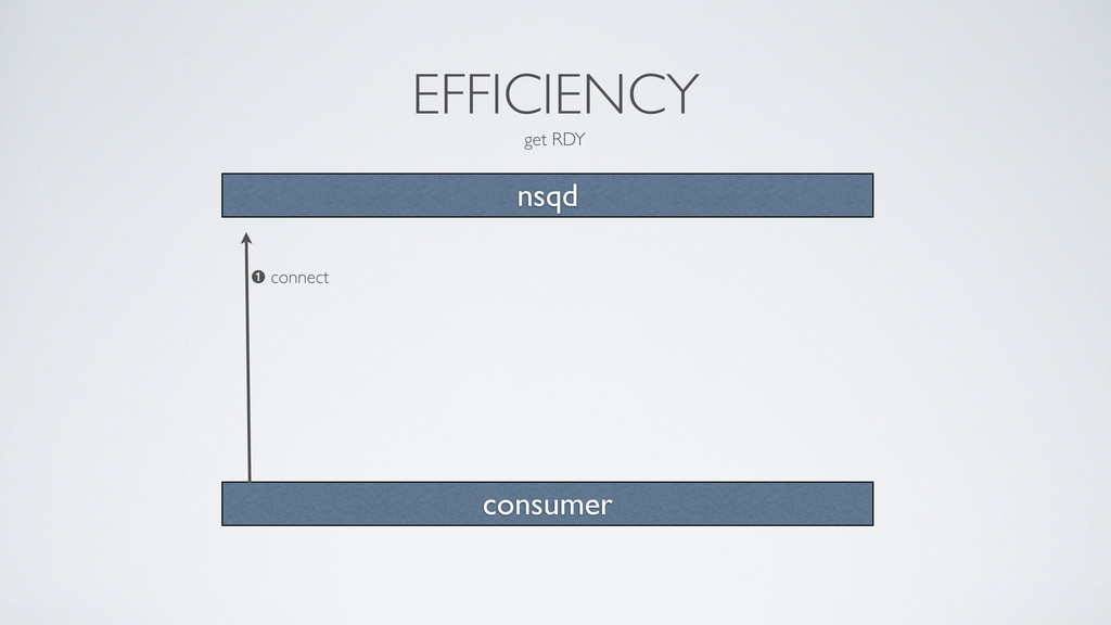 EFFICIENCY get RDY nsqd consumer ➊ connect