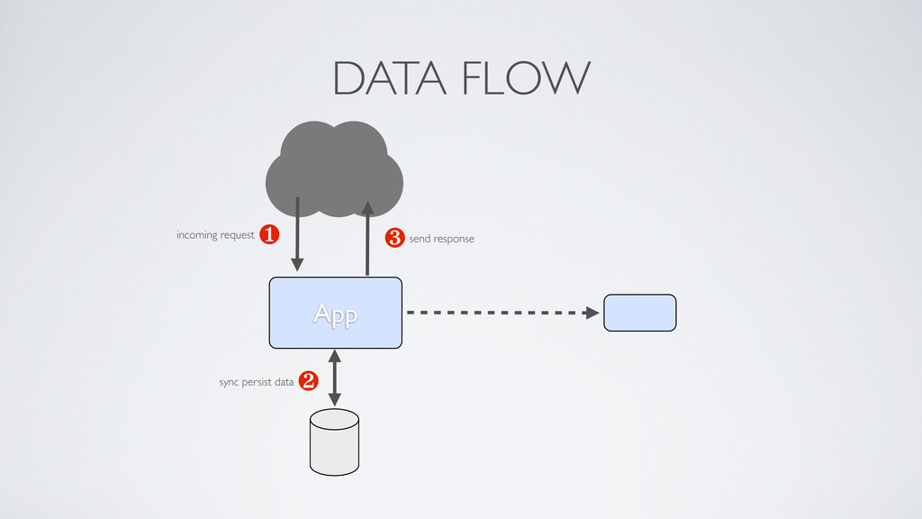 App ❶ ❸ ❷ DATA FLOW incoming request sync persi...