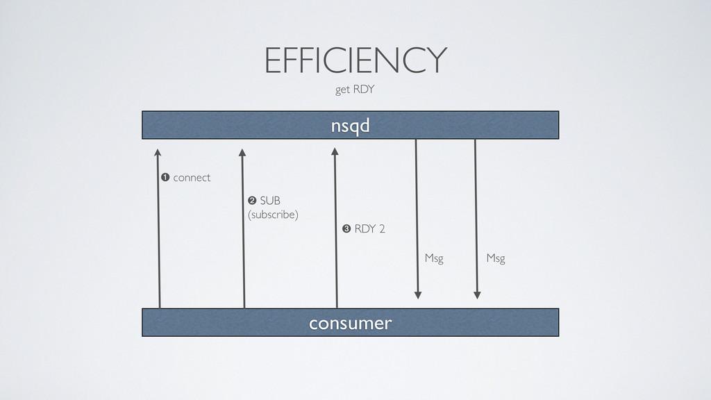 EFFICIENCY get RDY nsqd consumer ➊ connect ➋ SU...