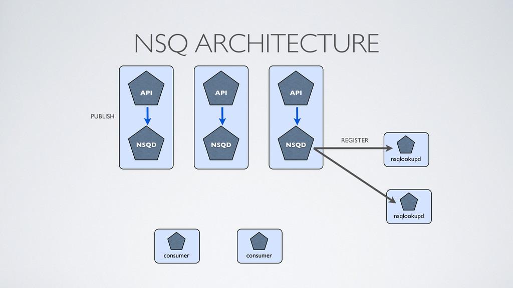 NSQ ARCHITECTURE NSQ NSQD API consumer NSQ NSQD...