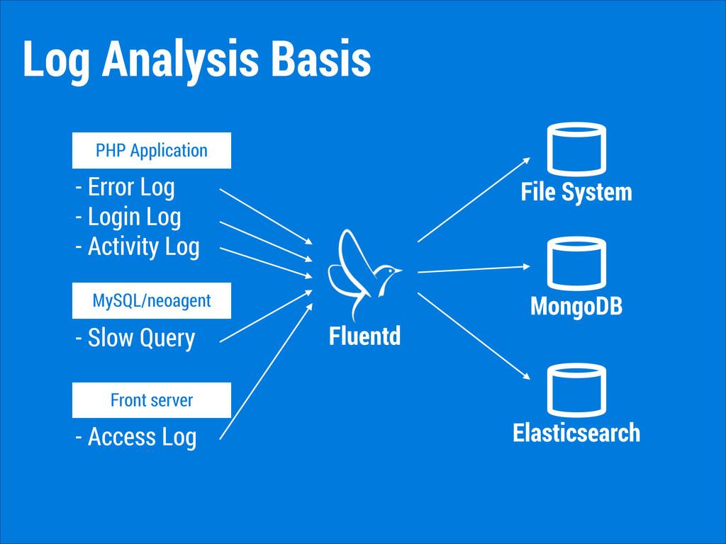 Log Analysis Basis PHP Application MySQL/neoage...