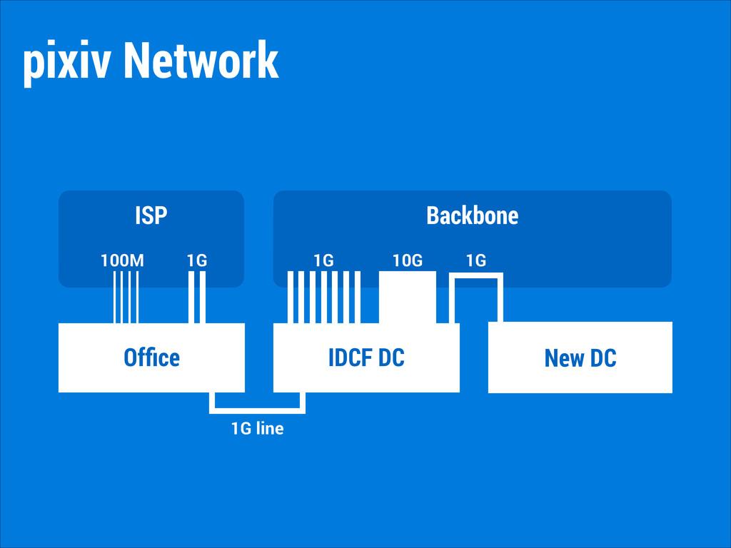 ISP Backbone Office IDCF DC New DC 100M 1G 10G 1...