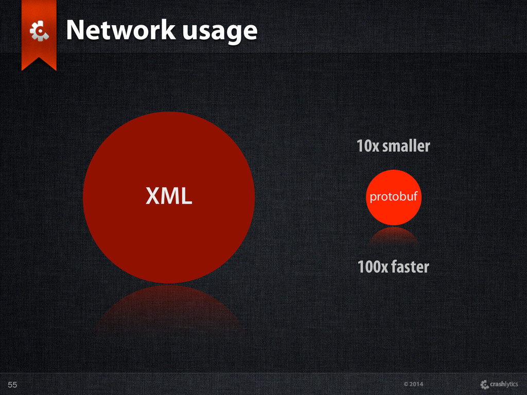 © 2014 Network usage 55 10x smaller 100x faster...