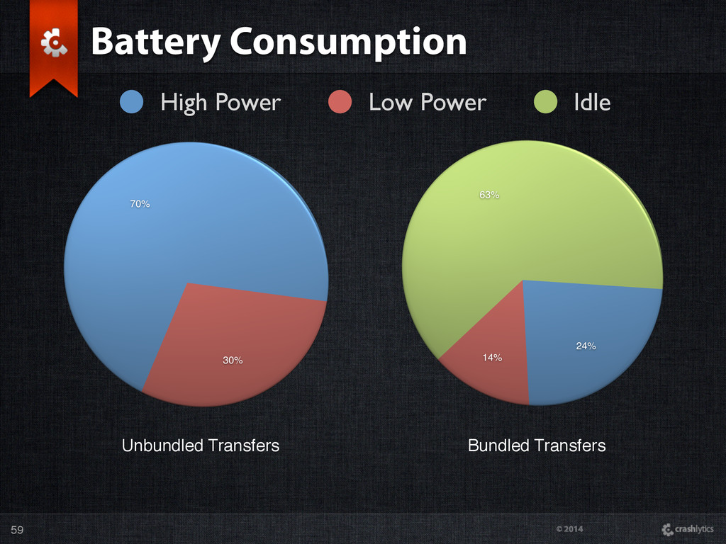 © 2014 Battery Consumption 59 High Power Low Po...