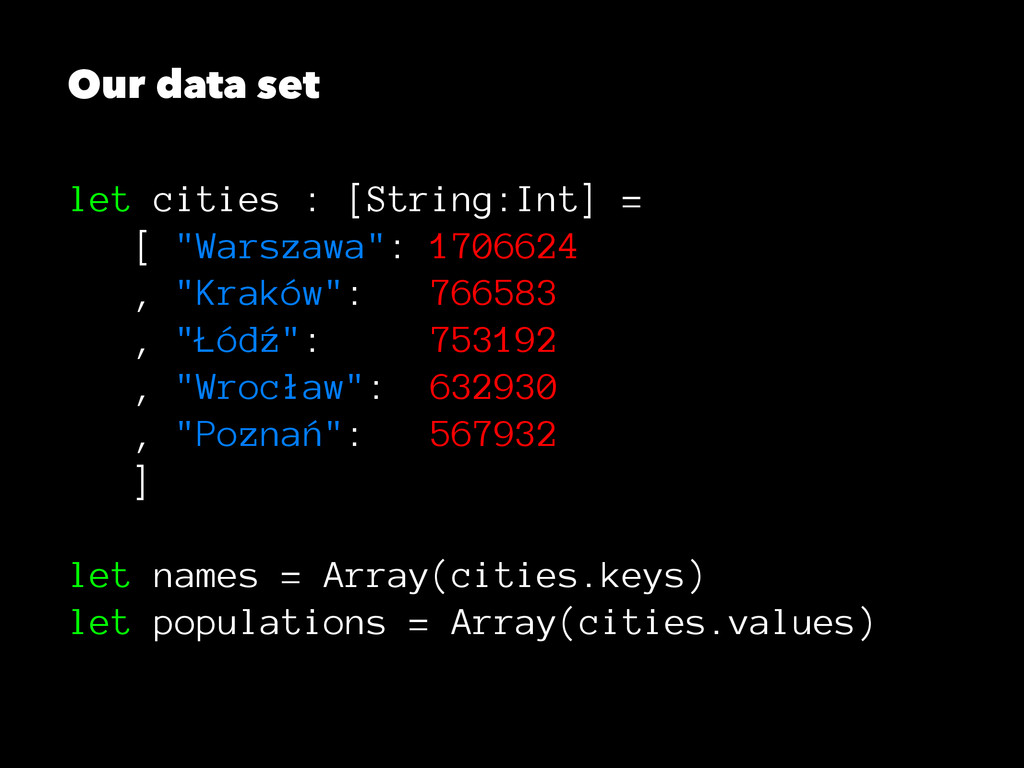 """Our data set let cities : [String:Int] = [ """"War..."""