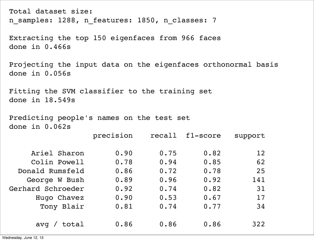 Total dataset size: n_samples: 1288, n_features...