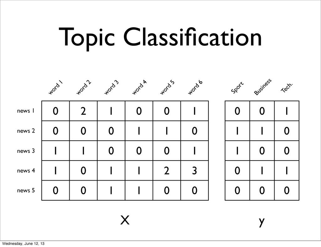 Topic Classification 0 2 1 0 0 1 0 0 0 1 1 0 1 1...