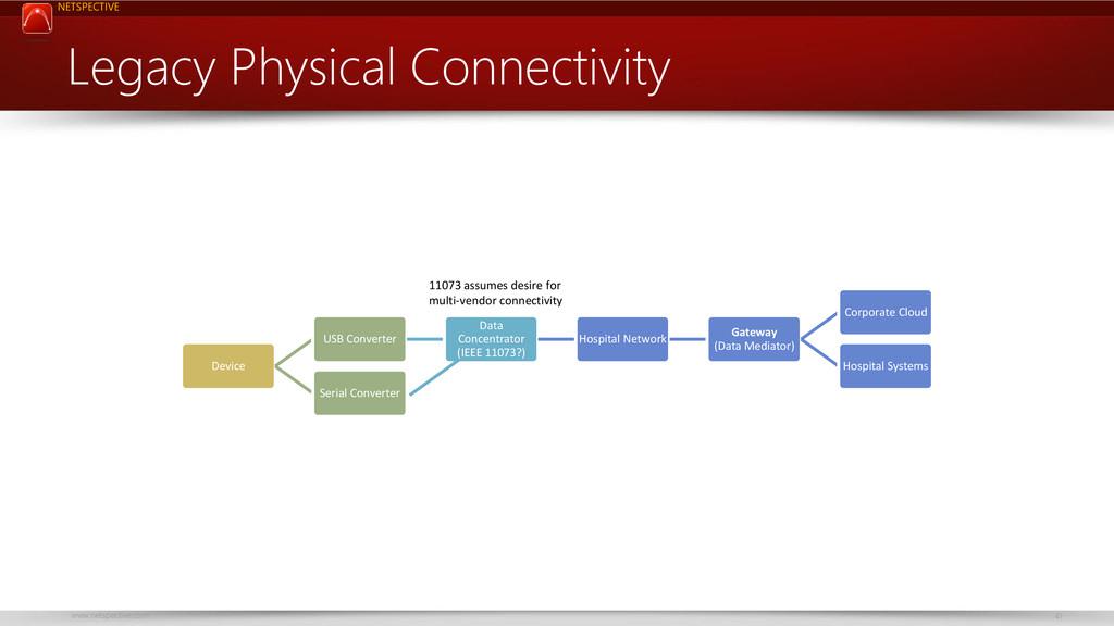 NETSPECTIVE www.netspective.com 41 Legacy Physi...