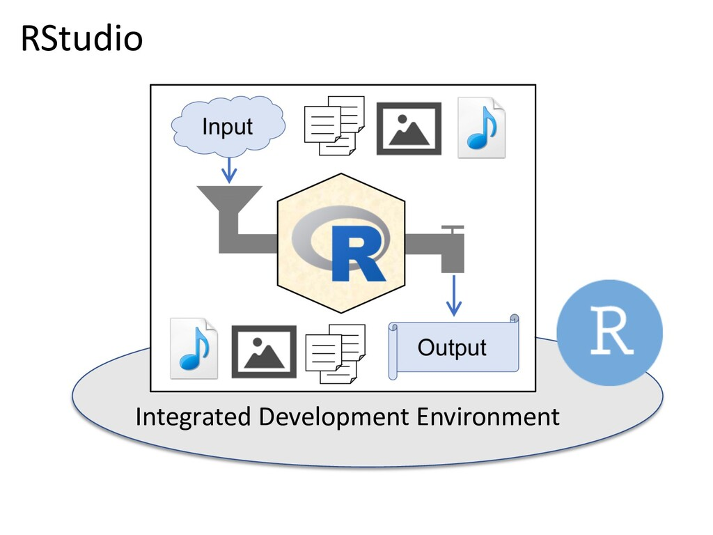 Integrated Development Environment RStudio