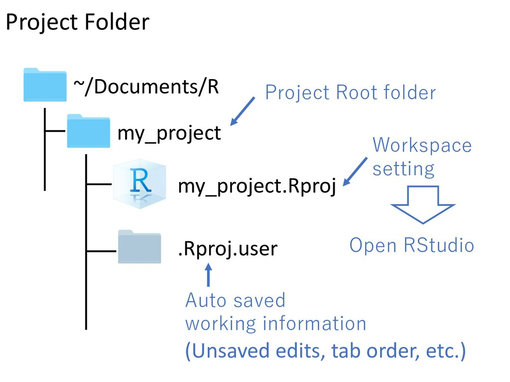 my_project my_project.Rproj .Rproj.user ~/Docum...