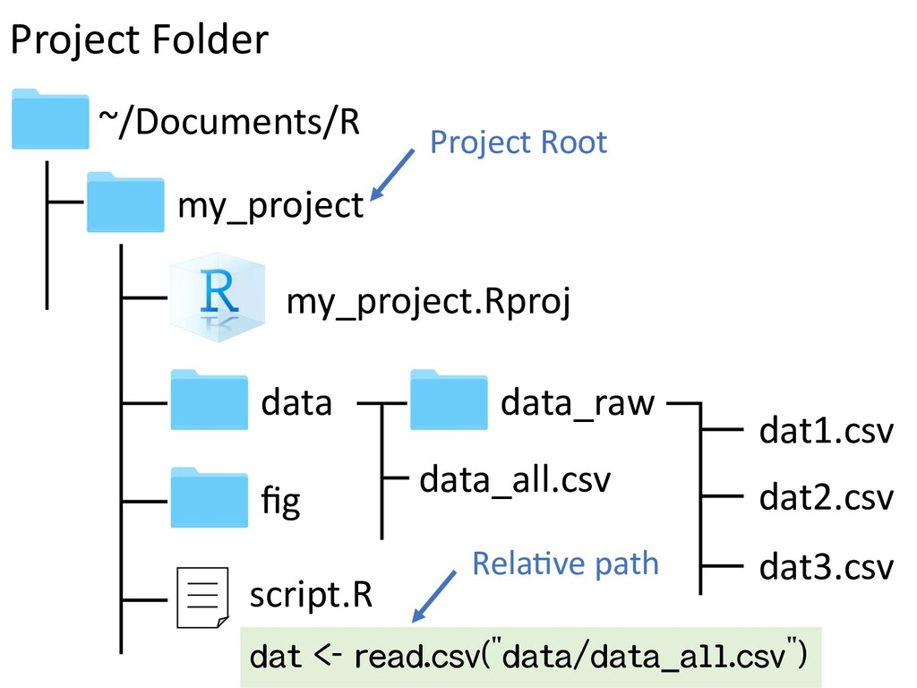 my_project my_project.Rproj ~/Documents/R Proje...
