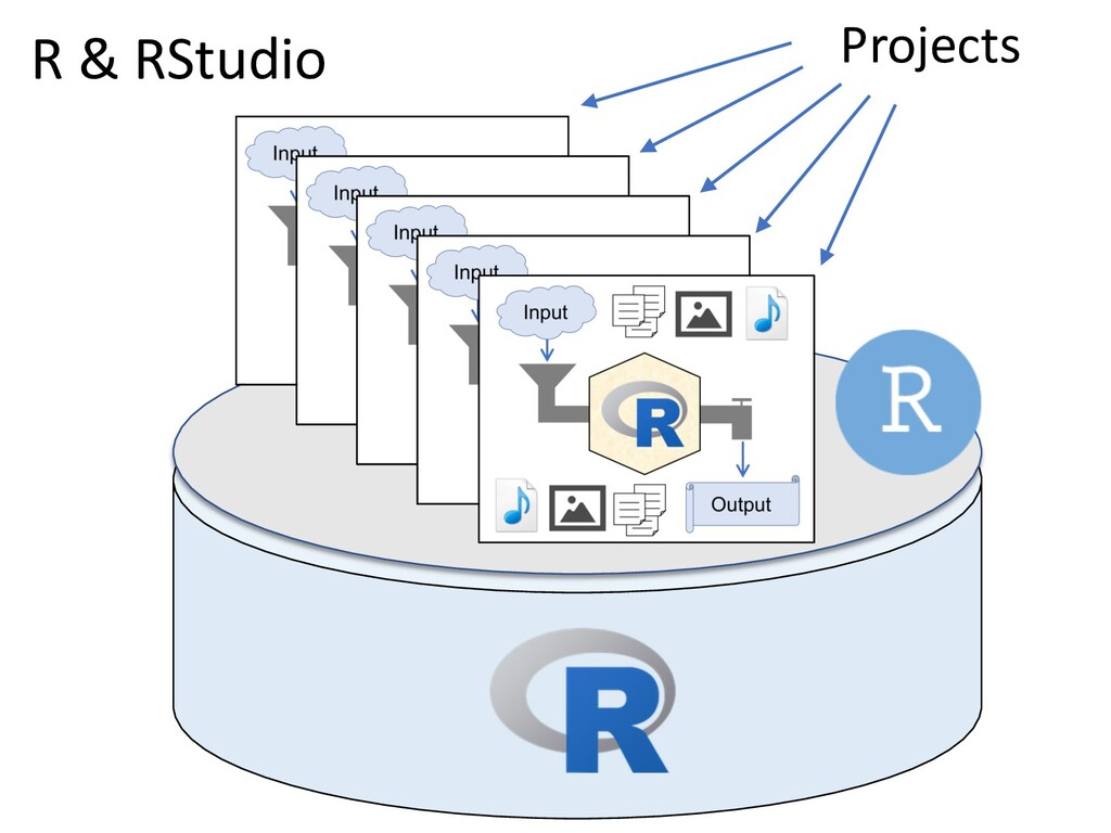 R & RStudio Projects