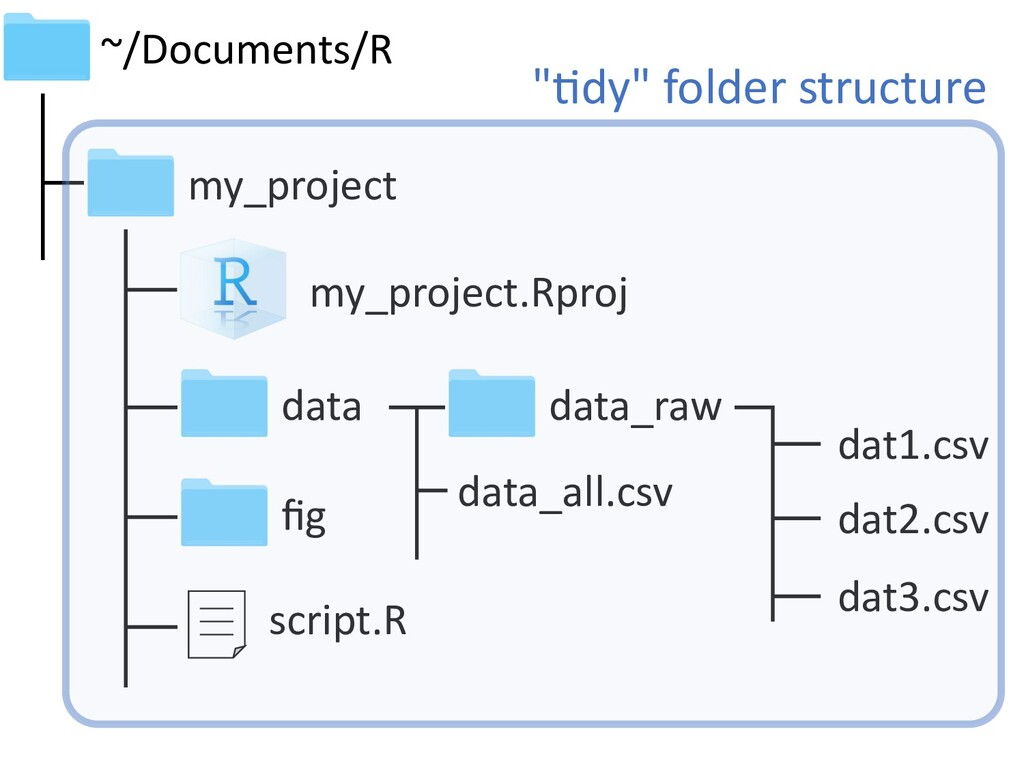 "my_project my_project.Rproj ~/Documents/R ""4dy""..."