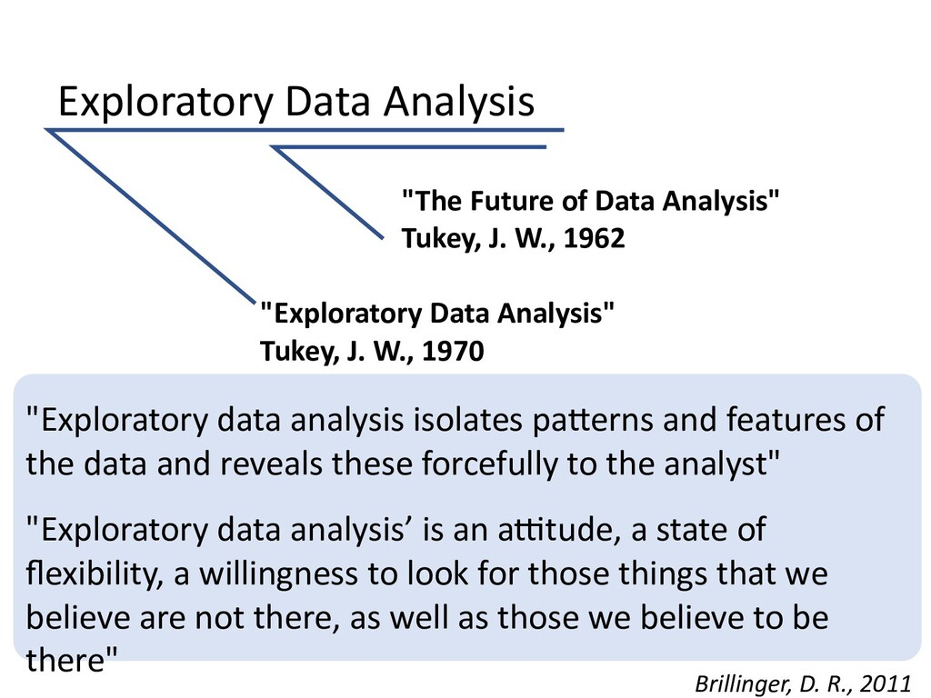 "Exploratory Data Analysis ""The Future of Data A..."